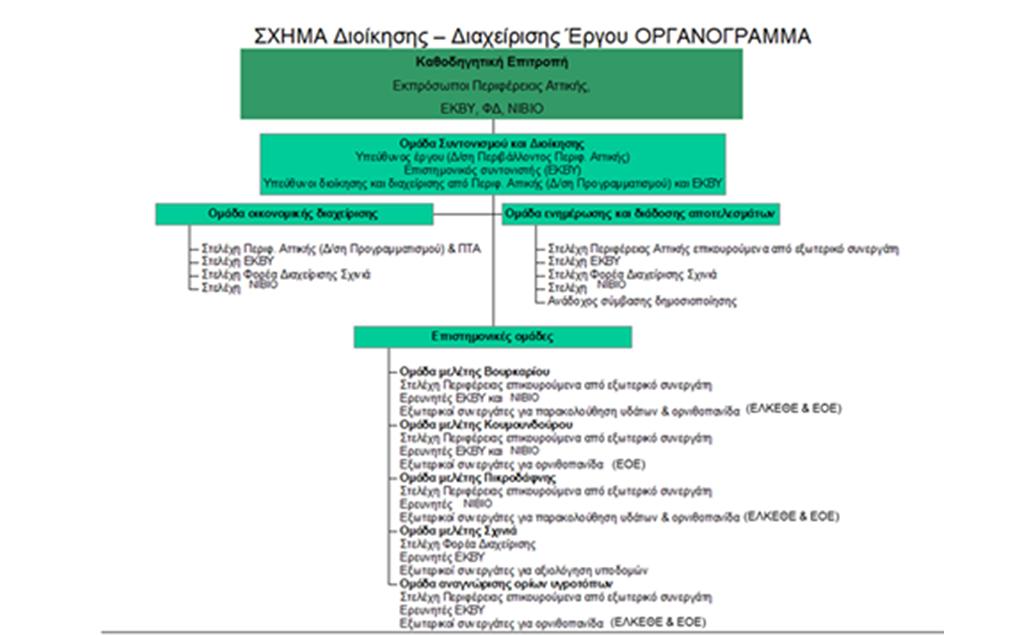 Δομή και σχήμα διοίκησης έργου